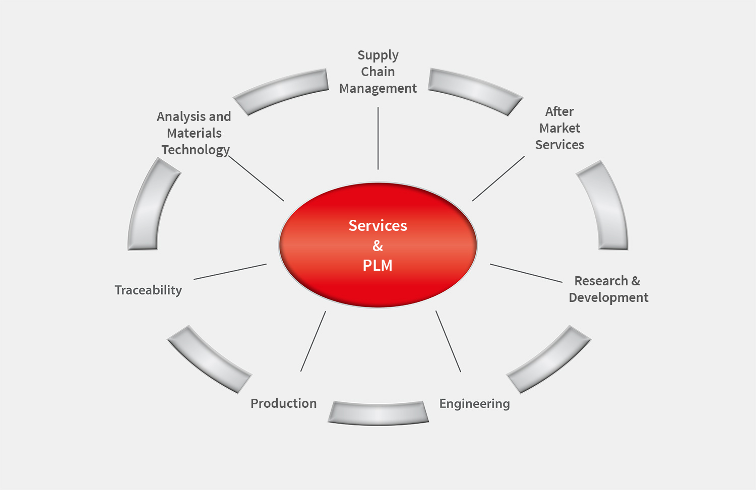 Services and Product-Lifecycle-Management